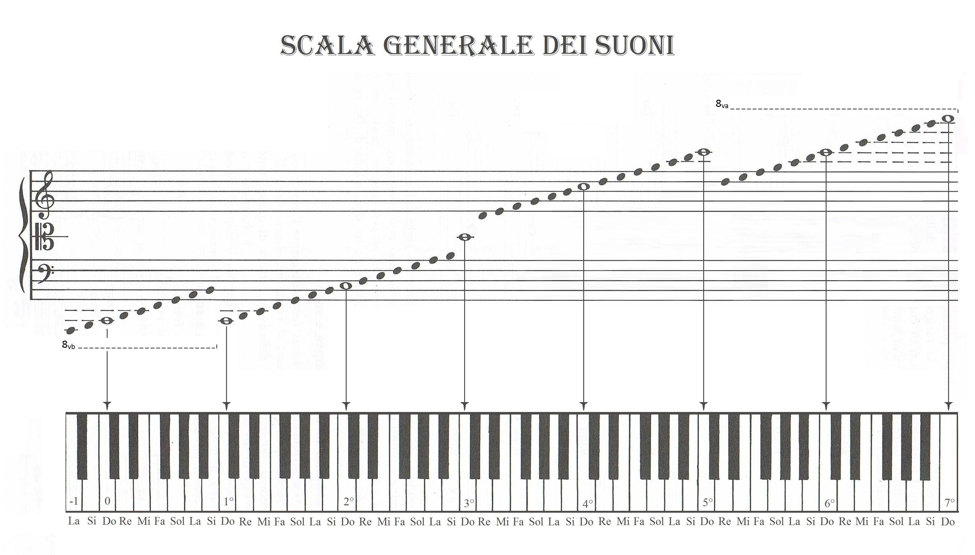 scala generale dei suoni