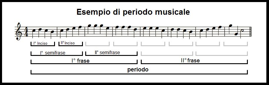 Periodo 01